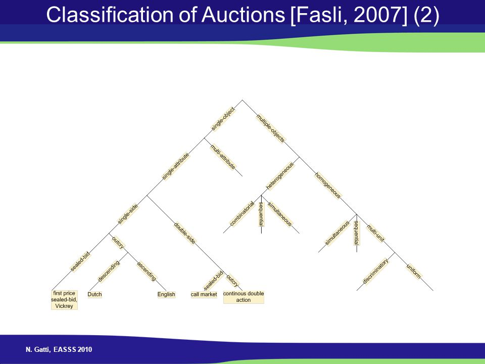 Classification of Auctions [Fasli, 2007] (2)
